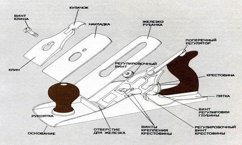 Схема устройства рубанка