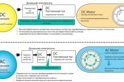 Схемы работы инверторных приводов постоянного и переменного токов